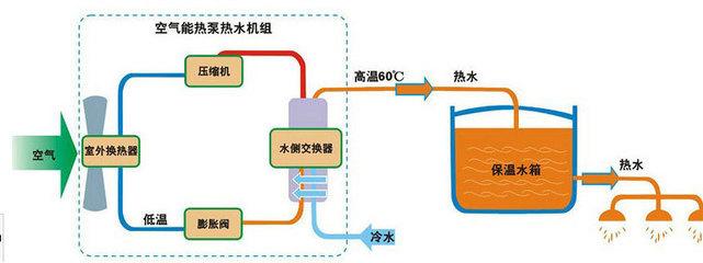 常温空气能热泵机组